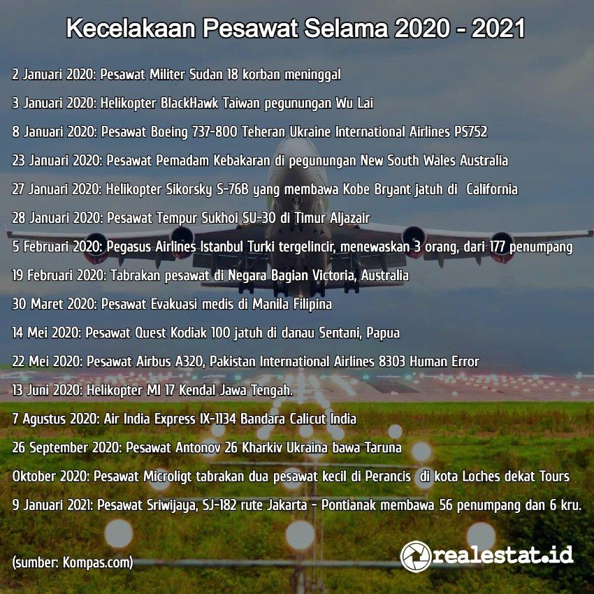 kecelakaan pesawat selama 2020 - 2021 feng shui sriwijaya air realestat.id dok2